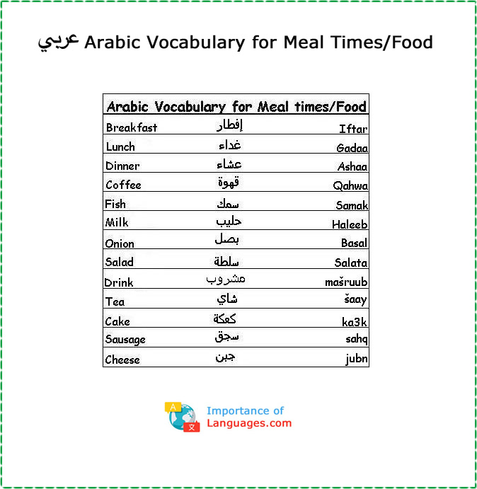 Arabic Words for Meal Times/Food