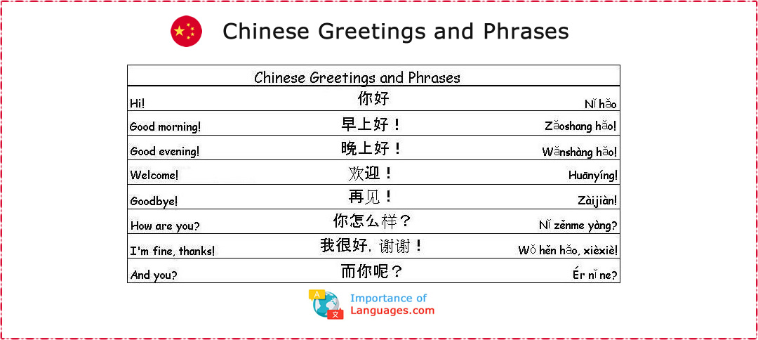 Chinese Words for Greetings