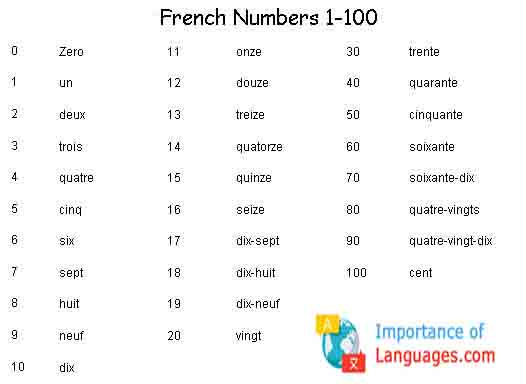 French Numbers 1 100 on arabic to english worksheets