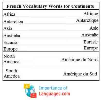 French Vocabulary Words for Continents
