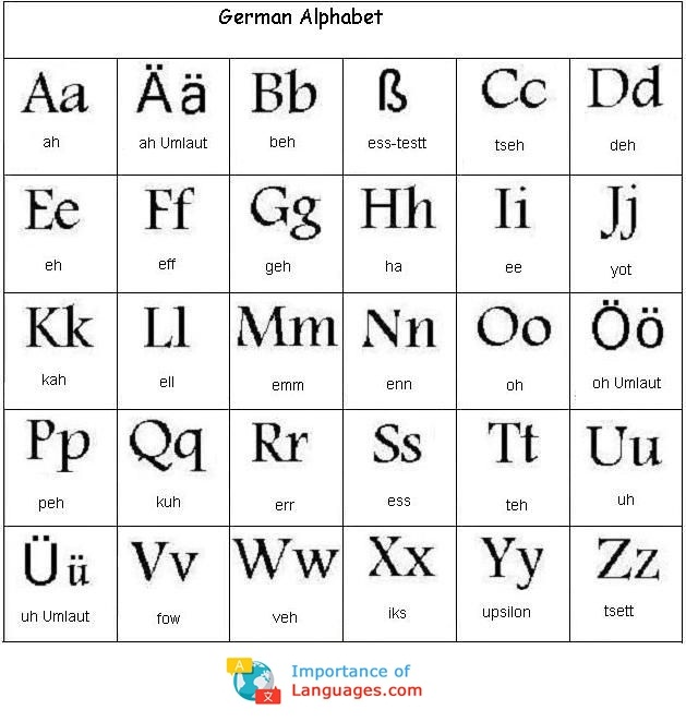 Writing german letters