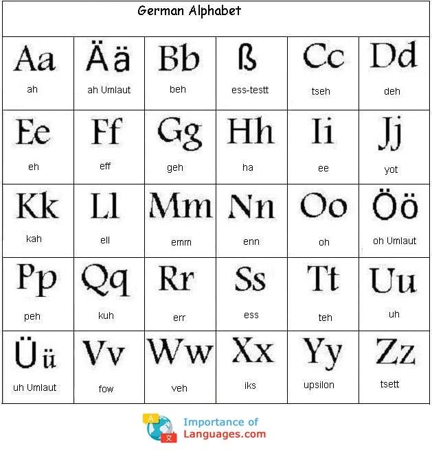 learn german alphabet - learn german alphabet letters