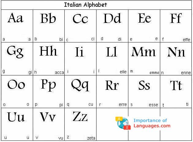 English In Italian: Italian, Alphabet And Language On Pinterest