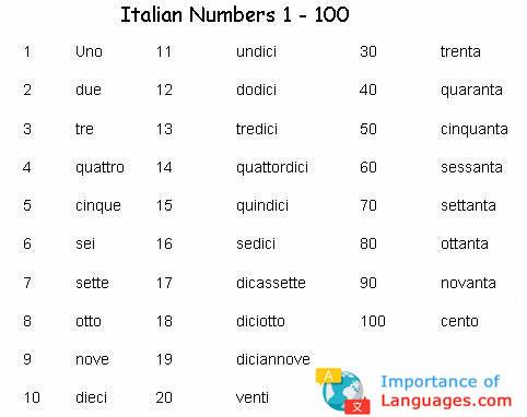 Italian Numbers 1 to 100