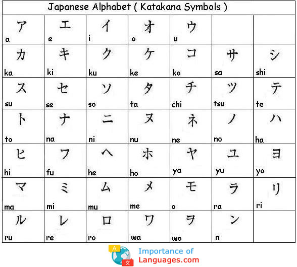 How to write japanese alphabets