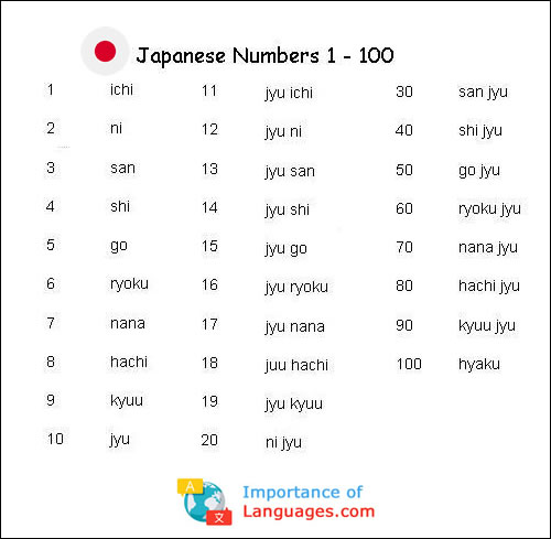 Japanese Number System - How to Write Japanese Numbers
