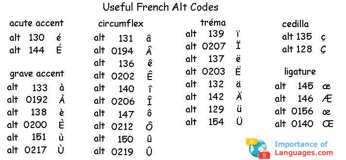 Useful French Alt Codes