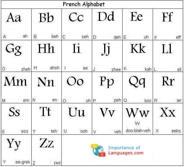 Alphabet in French