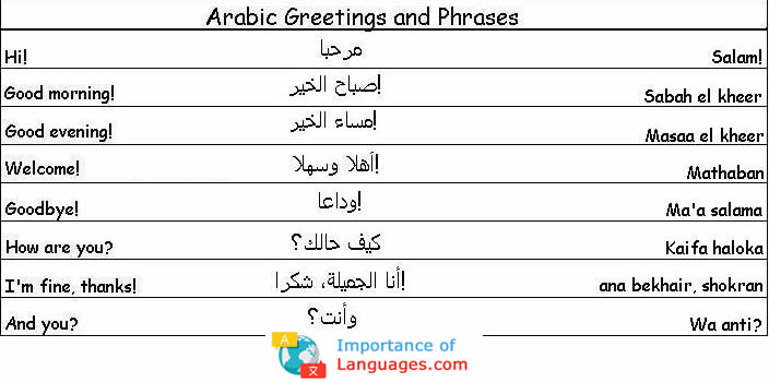 Learn Basic Arabic Words used in Saudi Arabia - Life in ...
