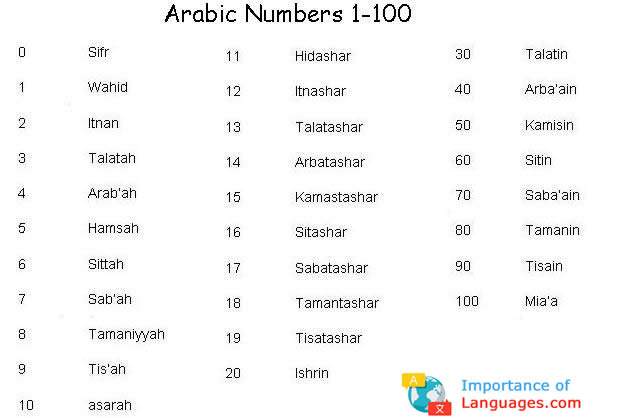 arabic writing system