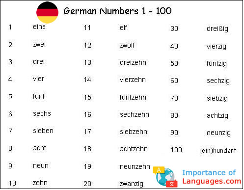 German Number System - How to Write German Numbers