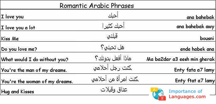 Romantic Arabic Phrases