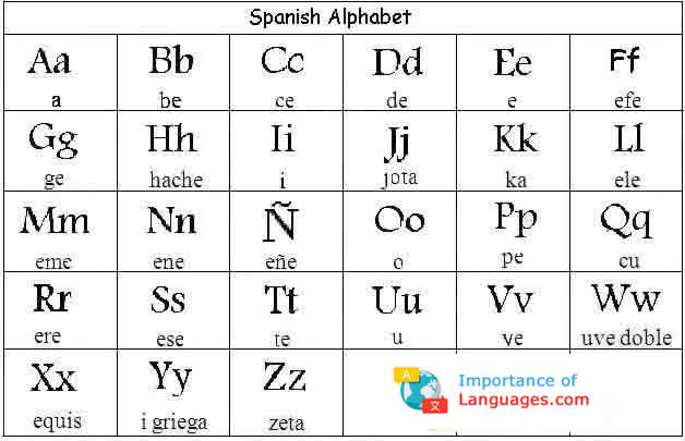 Learn Spanish Alphabet - Learn Spanish Alphabet Letters