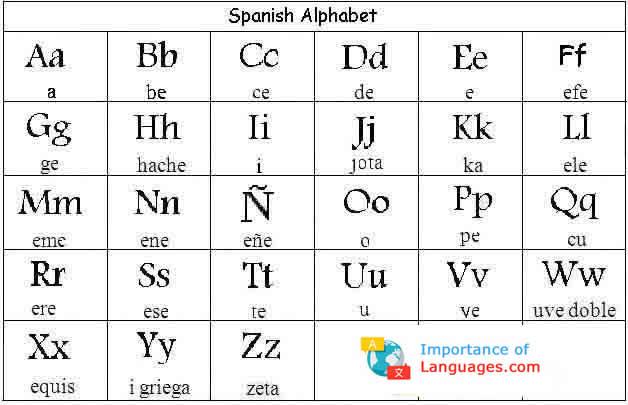 Learn Spanish Alphabet Learn Spanish Alphabet Letters
